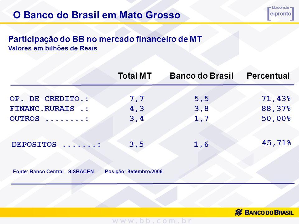 O Banco do Brasil em Mato Grosso OP. DE CREDITO.: 7,7 5,5 FINANC.RURAIS.: 4,3 3,8 OUTROS........: 3,4 1,7 DEPOSITOS.......: 3,5 1,6 71,43% 88,37% 50,0