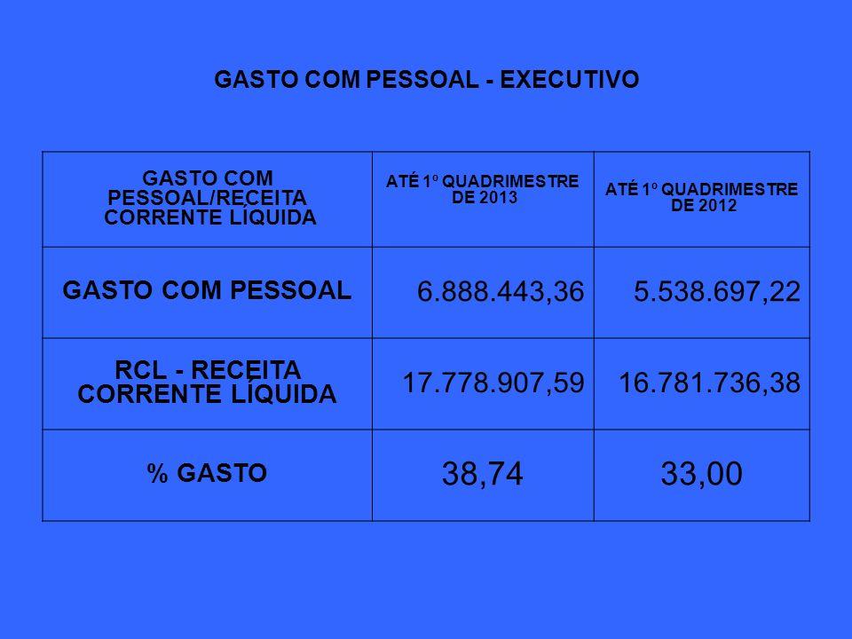 GASTO COM PESSOAL - EXECUTIVO GASTO COM PESSOAL/RECEITA CORRENTE LÍQUIDA ATÉ 1º QUADRIMESTRE DE 2013 ATÉ 1º QUADRIMESTRE DE 2012 GASTO COM PESSOAL 6.8
