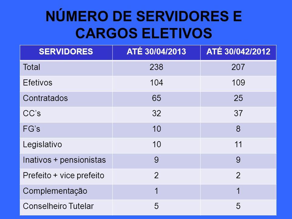 NÚMERO DE SERVIDORES E CARGOS ELETIVOS SERVIDORESATÉ 30/04/2013ATÉ 30/042/2012 Total238207 Efetivos104109 Contratados6525 CCs3237 FGs108 Legislativo10