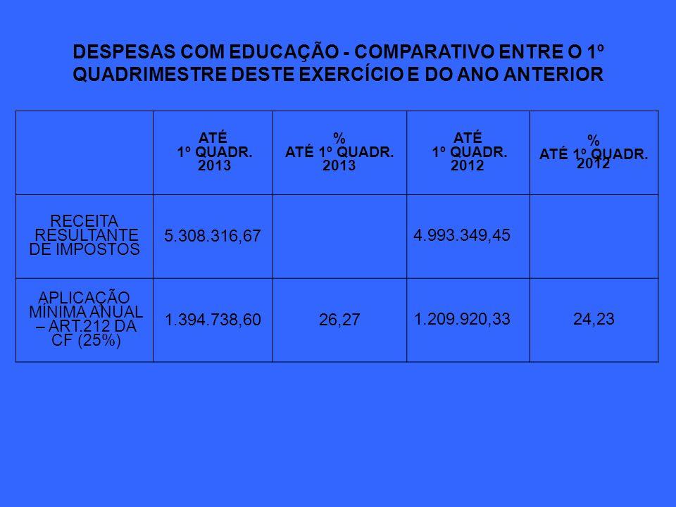 DESPESAS COM EDUCAÇÃO - COMPARATIVO ENTRE O 1º QUADRIMESTRE DESTE EXERCÍCIO E DO ANO ANTERIOR ATÉ 1º QUADR. 2013 % ATÉ 1º QUADR. 2013 ATÉ 1º QUADR. 20