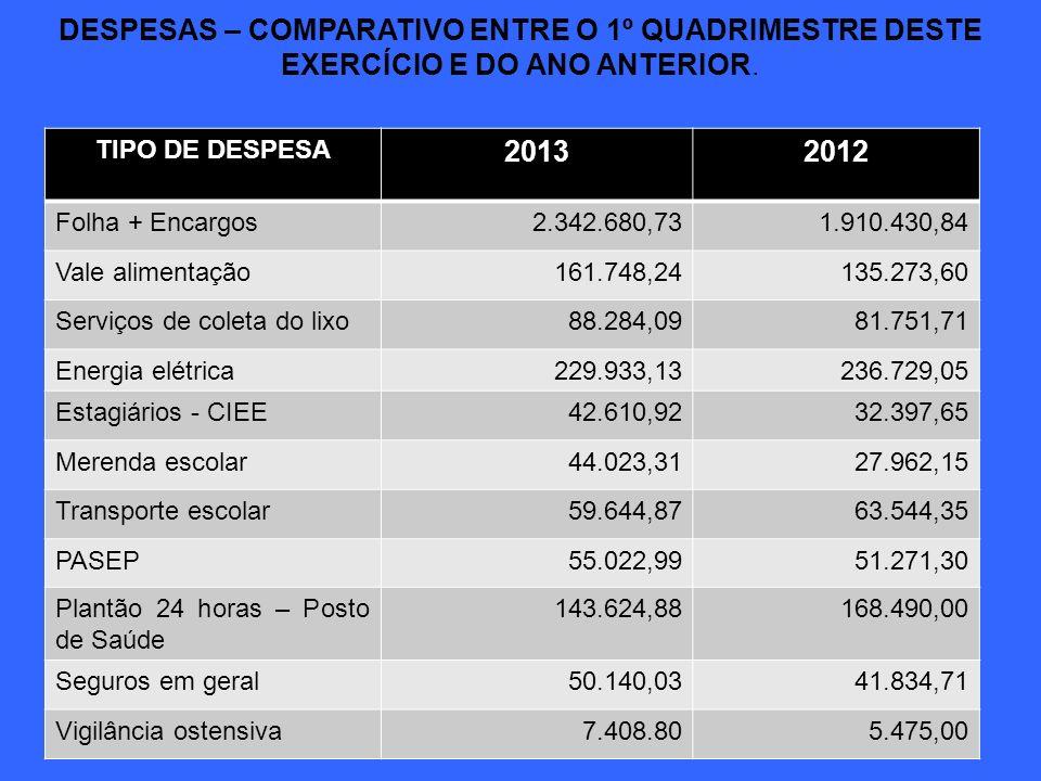 DESPESAS – COMPARATIVO ENTRE O 1º QUADRIMESTRE DESTE EXERCÍCIO E DO ANO ANTERIOR. TIPO DE DESPESA 20132012 Folha + Encargos2.342.680,731.910.430,84 Va