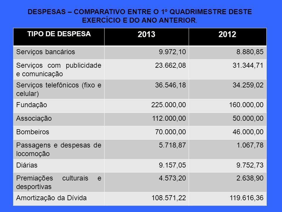 DESPESAS – COMPARATIVO ENTRE O 1º QUADRIMESTRE DESTE EXERCÍCIO E DO ANO ANTERIOR. TIPO DE DESPESA 20132012 Serviços bancários9.972,108.880,85 Serviços