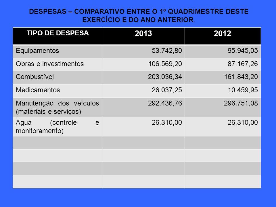 DESPESAS – COMPARATIVO ENTRE O 1º QUADRIMESTRE DESTE EXERCÍCIO E DO ANO ANTERIOR. TIPO DE DESPESA 20132012 Equipamentos53.742,8095.945,05 Obras e inve