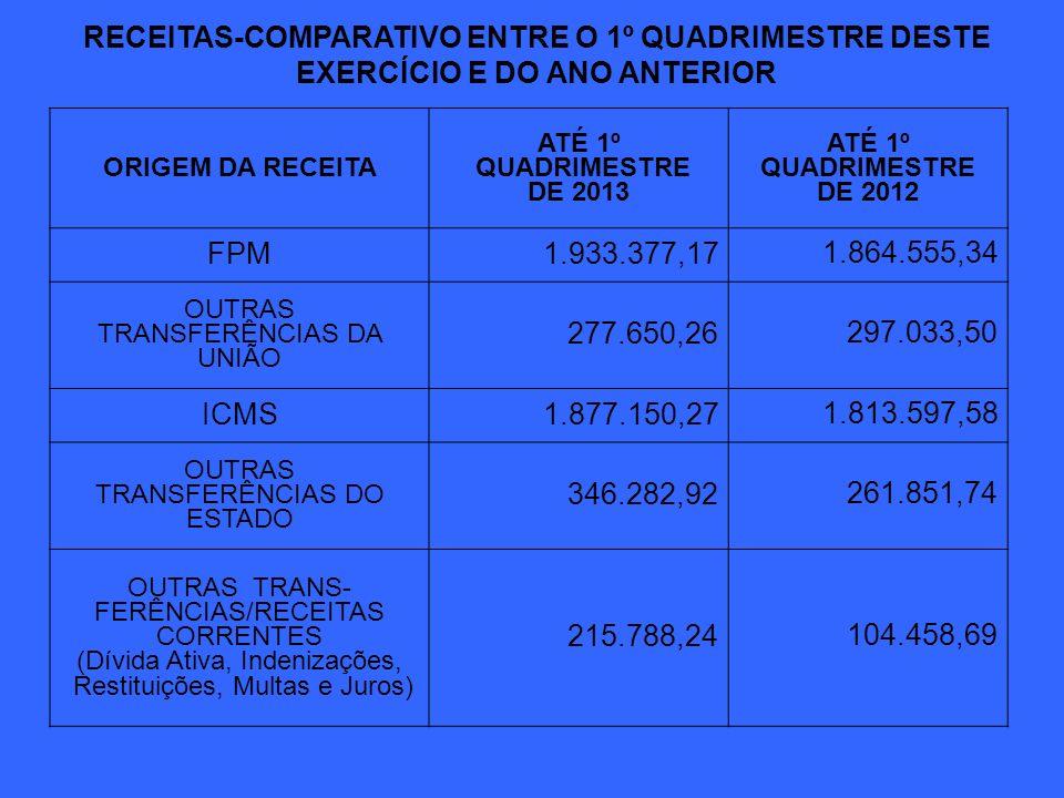 RECEITAS-COMPARATIVO ENTRE O 1º QUADRIMESTRE DESTE EXERCÍCIO E DO ANO ANTERIOR ORIGEM DA RECEITA ATÉ 1º QUADRIMESTRE DE 2013 ATÉ 1º QUADRIMESTRE DE 2012 TRANSFERÊNCIAS DA UNIÃO-RC 378.260,00 320.519,71 TRANSFERÊNCIAS DO ESTADO-RC 0,00 ALIENAÇÃO DE BENS (Leilão Público) 0,00 OUTRAS RECEITAS DE CAPITAL (Rendimentos Bancários) 9.812,75 16.531,88 GANHO/PERDA FUNDEB 11.363,47 (119.008,16) TOTAL6.744.997,046.127.675,29
