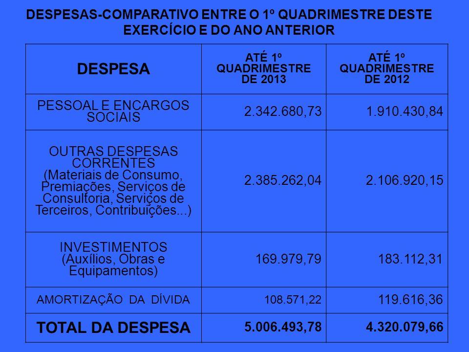 DESPESAS-COMPARATIVO ENTRE O 1º QUADRIMESTRE DESTE EXERCÍCIO E DO ANO ANTERIOR DESPESA POR ÓRGÃOS DA ADMINISTRAÇÃO ATÉ 1º QUADRIMESTRE DE 2013 ATÉ 1º QUADRIMESTRE DE 2012 CÂMARA DE VEREADORES 69.232,83 76.054,05 GABINETE DO PREFEITO 175.853,74 141.560,74 SECRETARIA DE ADMINISTRAÇÃO E FAZENDA 568.147,23 247.384,28 SECRETARIA DA FAZENDA ---- 308.802,04 SECR.