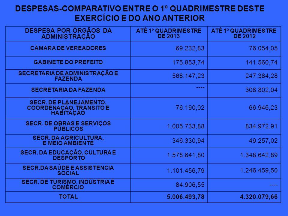 DESPESAS-COMPARATIVO ENTRE O 1º QUADRIMESTRE DESTE EXERCÍCIO E DO ANO ANTERIOR DESPESA POR ÓRGÃOS DA ADMINISTRAÇÃO 2013 % 2012 % CÂMARA DE VEREADORES 1,38 1,76 GABINETE DO PREFEITO 3,51 3,28 SECRETARIA DE ADMINISTRAÇÃO E FAZENDA 11,35 5,73 SECRETARIA DA FAZENDA 0,00 7,15 SECR.