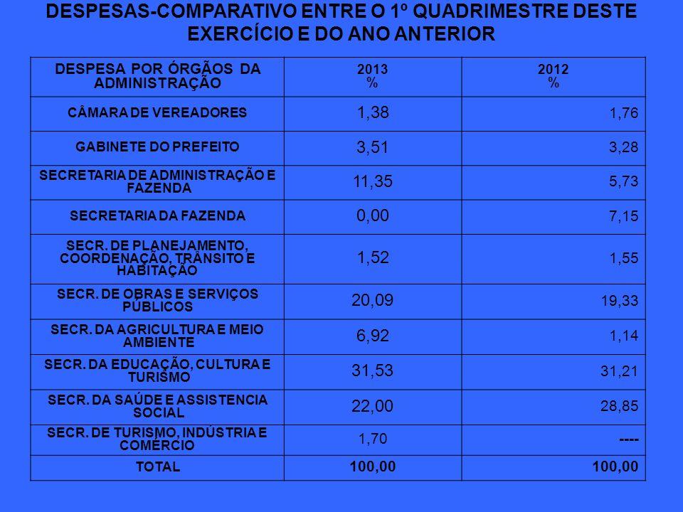 DESPESAS-COMPARATIVO ENTRE O 1º QUADRIMESTRE DESTE EXERCÍCIO E DO ANO ANTERIOR DESPESA POR ÓRGÃOS DA ADMINISTRAÇÃO 2013 % 2012 % CÂMARA DE VEREADORES