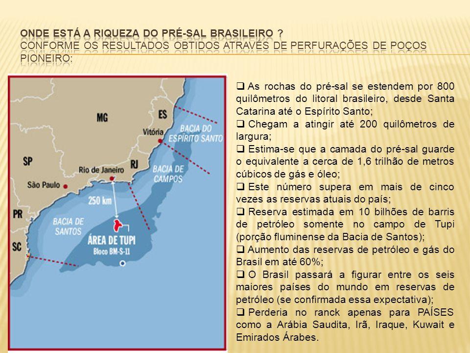 As rochas do pré-sal se estendem por 800 quilômetros do litoral brasileiro, desde Santa Catarina até o Espírito Santo; Chegam a atingir até 200 quilôm