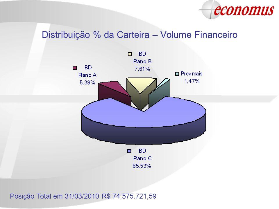 Distribuição % da Carteira – Volume Financeiro Posição Total em 31/03/2010 R$ 74.575.721,59
