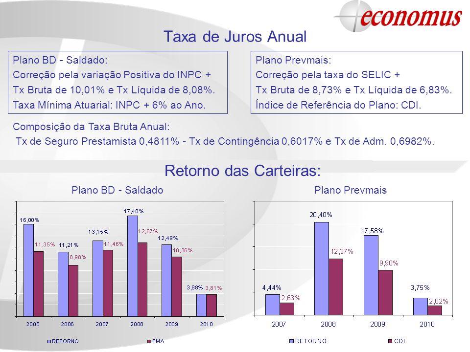 Taxa de Juros Anual Plano BD - Saldado: Correção pela variação Positiva do INPC + Tx Bruta de 10,01% e Tx Líquida de 8,08%. Taxa Mínima Atuarial: INPC