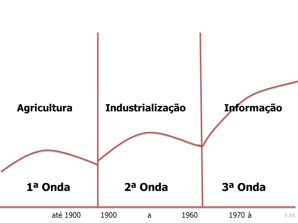 até 1900 1900 a 1960 1970 à 1ª Onda2ª Onda3ª Onda AgriculturaIndustrializaçãoInformação 3 /53