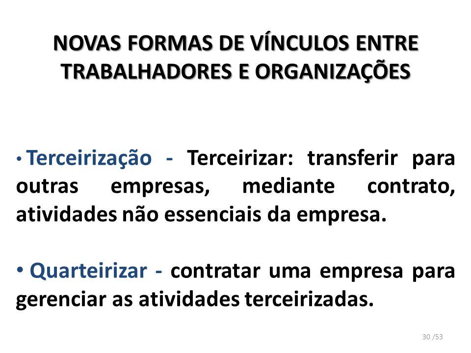 NOVAS FORMAS DE VÍNCULOS ENTRE TRABALHADORES E ORGANIZAÇÕES Terceirização - Terceirizar: transferir para outras empresas, mediante contrato, atividade