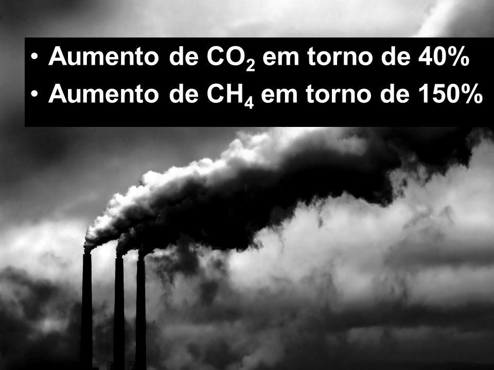 Aumento de CO 2 em torno de 40% Aumento de CH 4 em torno de 150%