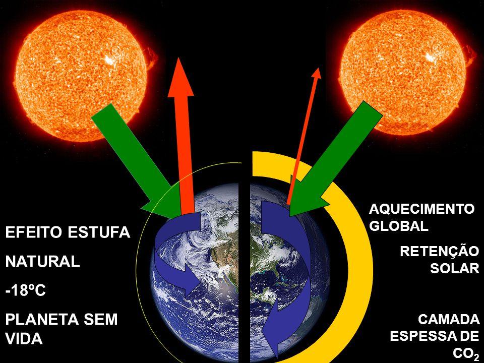 EFEITO ESTUFA NATURAL -18ºC PLANETA SEM VIDA AQUECIMENTO GLOBAL RETENÇÃO SOLAR CAMADA ESPESSA DE CO 2