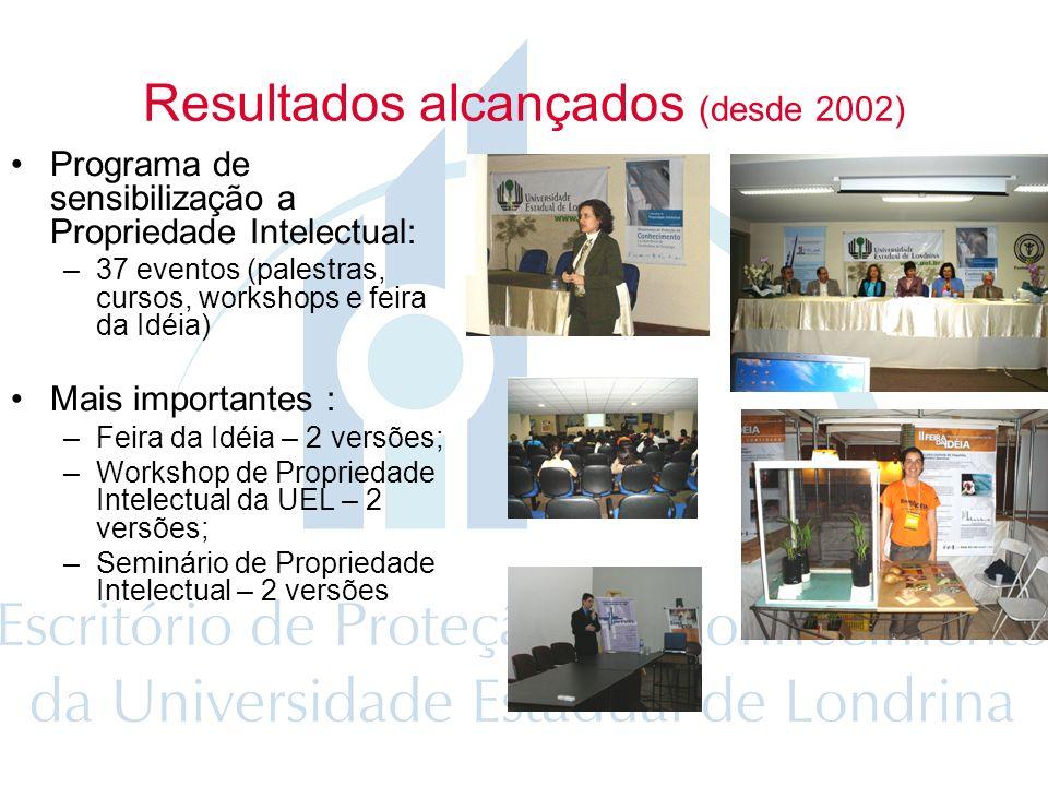 Resultados alcançados (desde 2002) Programa de sensibilização a Propriedade Intelectual: –37 eventos (palestras, cursos, workshops e feira da Idéia) Mais importantes : –Feira da Idéia – 2 versões; –Workshop de Propriedade Intelectual da UEL – 2 versões; –Seminário de Propriedade Intelectual – 2 versões