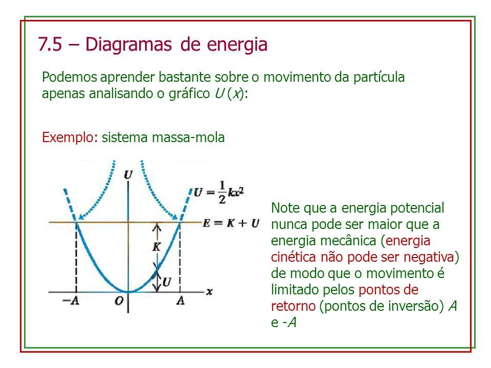 7.5 – Diagramas de energia Podemos aprender bastante sobre o movimento da partícula apenas analisando o gráfico U (x): Exemplo: sistema massa-mola Not