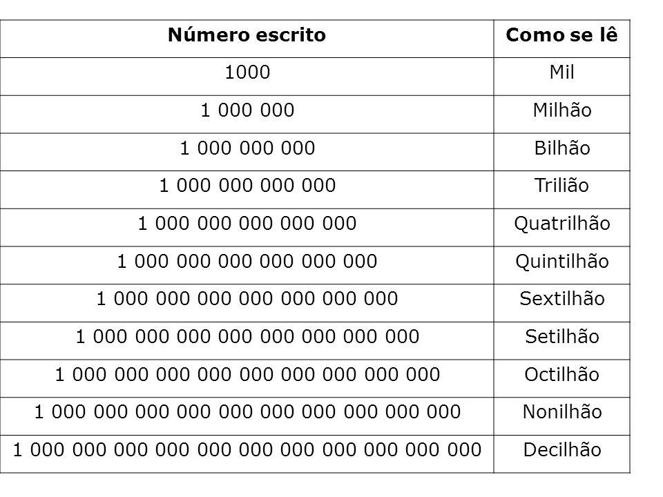 Número escritoComo se lê 1000Mil 1 000 000Milhão 1 000 000 000Bilhão 1 000 000 000 000Trilião 1 000 000 000 000 000Quatrilhão 1 000 000 000 000 000 00