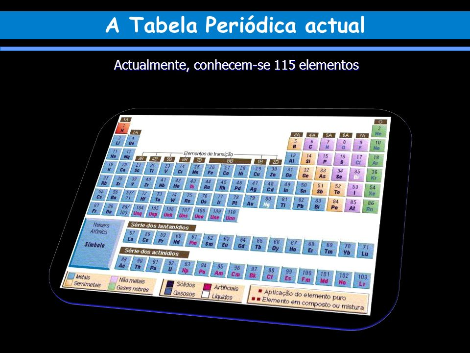 Actualmente, conhecem-se 115 elementos A Tabela Periódica actual