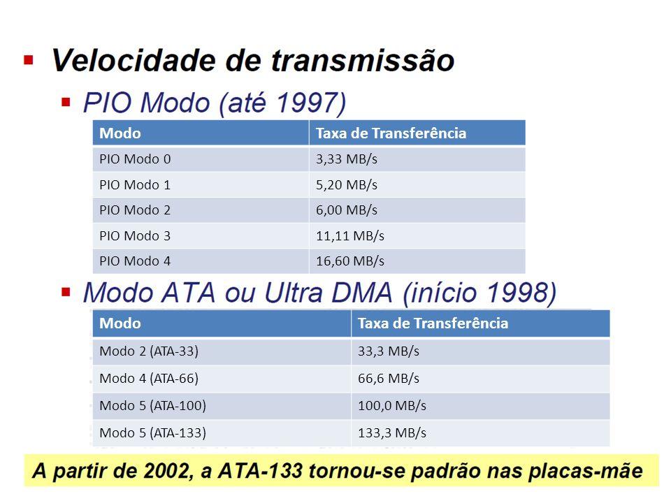 ModoTaxa de Transferência PIO Modo 03,33 MB/s PIO Modo 15,20 MB/s PIO Modo 26,00 MB/s PIO Modo 311,11 MB/s PIO Modo 416,60 MB/s ModoTaxa de Transferên