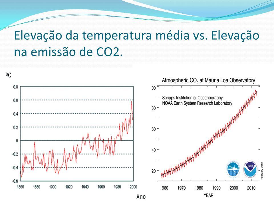 Elevação da temperatura média vs. Elevação na emissão de CO2.