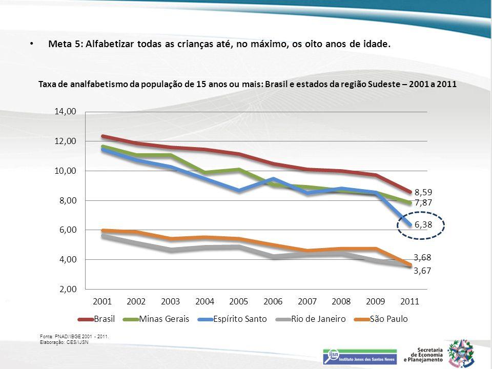 Fonte: PNAD/IBGE 2001 - 2011. Elaboração: CES/IJSN Taxa de analfabetismo da população de 15 anos ou mais: Brasil e estados da região Sudeste – 2001 a