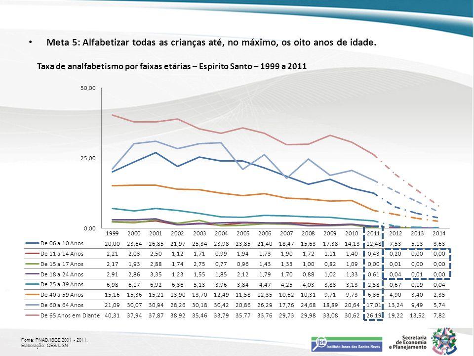 Meta 5: Alfabetizar todas as crianças até, no máximo, os oito anos de idade. Fonte: PNAD/IBGE 2001 - 2011. Elaboração: CES/IJSN Taxa de analfabetismo