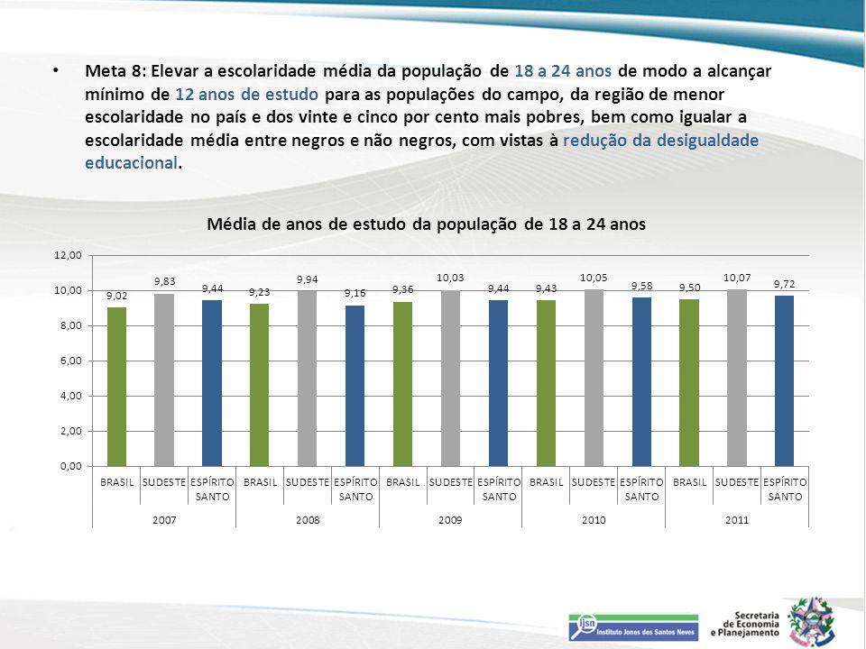 Meta 8: Elevar a escolaridade média da população de 18 a 24 anos de modo a alcançar mínimo de 12 anos de estudo para as populações do campo, da região