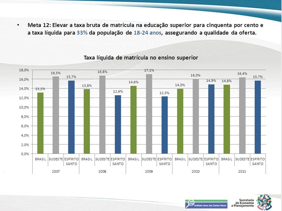 Meta 12: Elevar a taxa bruta de matrícula na educação superior para cinquenta por cento e a taxa líquida para 33% da população de 18-24 anos, assegura