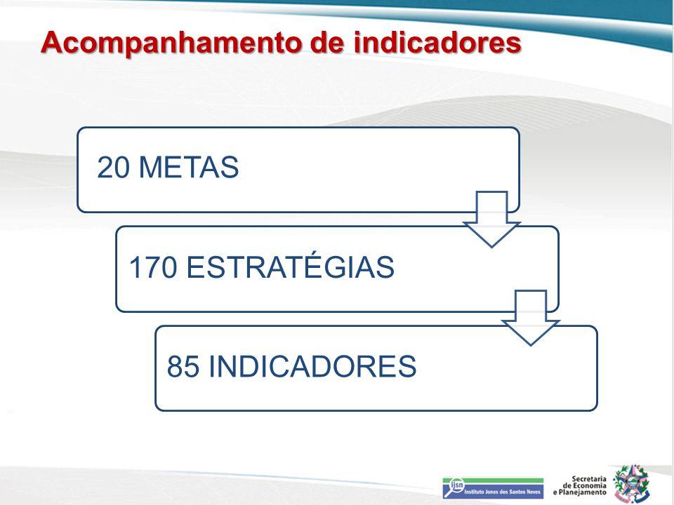 Acompanhamento de indicadores 20 METAS170 ESTRATÉGIAS85 INDICADORES