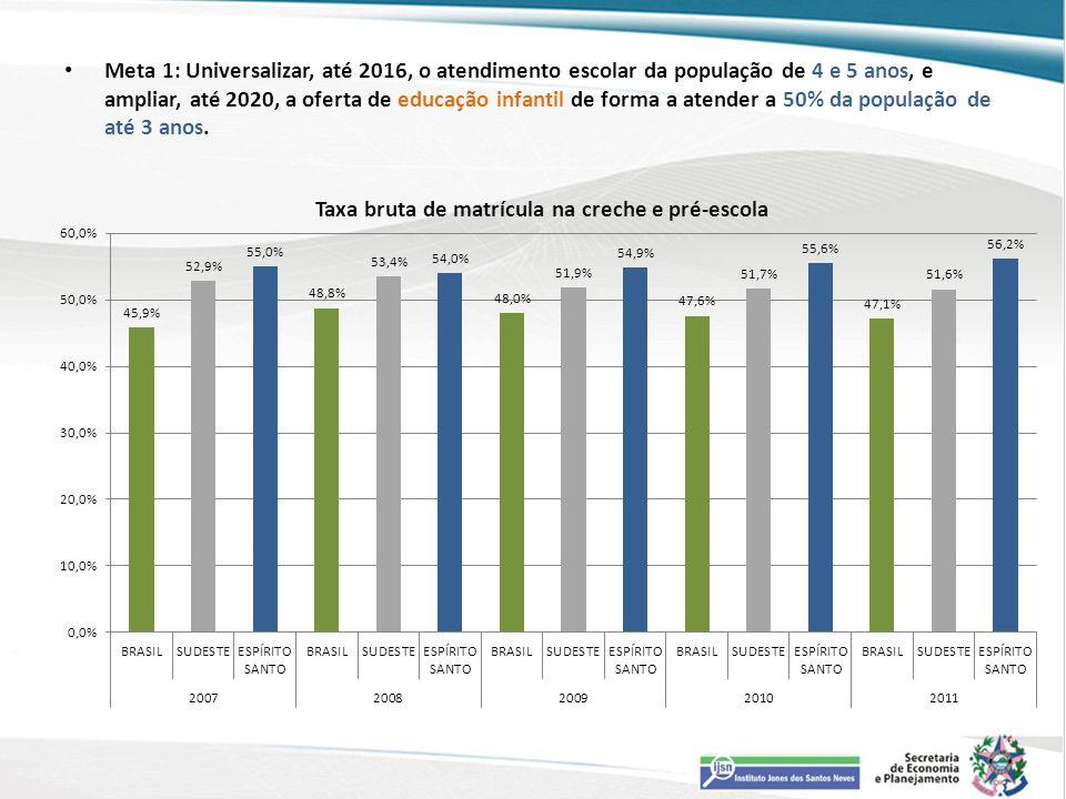 Meta 1: Universalizar, até 2016, o atendimento escolar da população de 4 e 5 anos, e ampliar, até 2020, a oferta de educação infantil de forma a atend