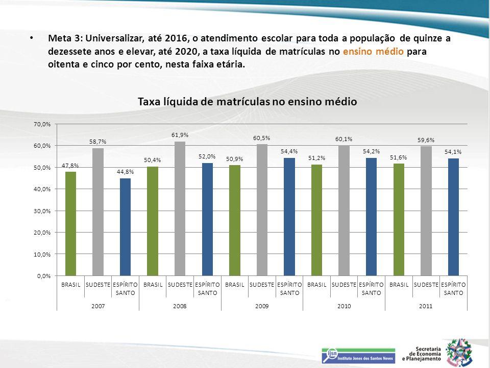 Meta 3: Universalizar, até 2016, o atendimento escolar para toda a população de quinze a dezessete anos e elevar, até 2020, a taxa líquida de matrícul