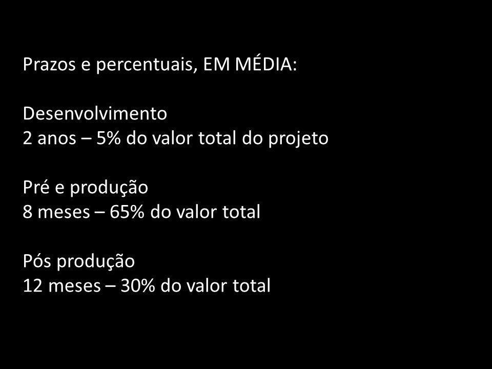 Prazos e percentuais, EM MÉDIA: Desenvolvimento 2 anos – 5% do valor total do projeto Pré e produção 8 meses – 65% do valor total Pós produção 12 mese