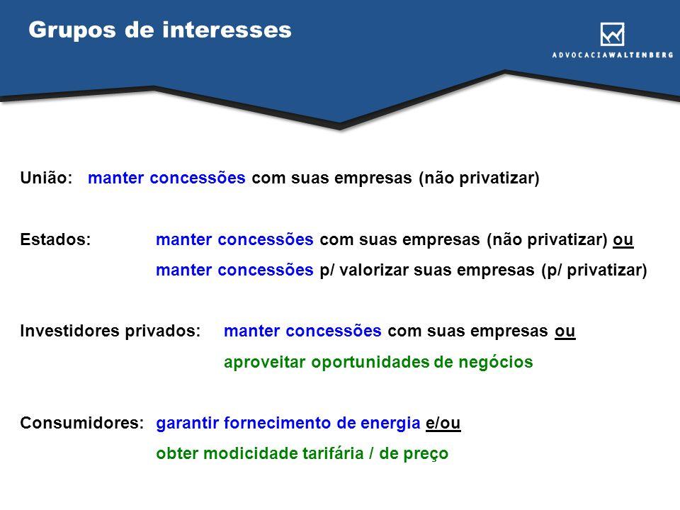 Grupos de interesses União:manter concessões com suas empresas (não privatizar) Estados:manter concessões com suas empresas (não privatizar) ou manter