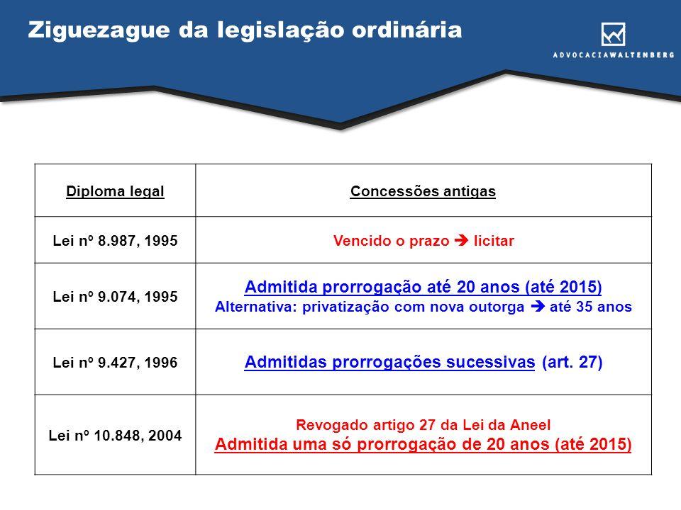 Caracterização do problema: o caso CESP Contrato de Concessão nº 003/2004 Redação original (*) (*) Pelo 1º Termo Aditivo ao Contrato de Concessão nº 003/2004, de 23.03.2008, foi formalizada a prorrogação do prazo de concessão da UHE Porto Primavera, por 20 anos, até 21.05.2028.