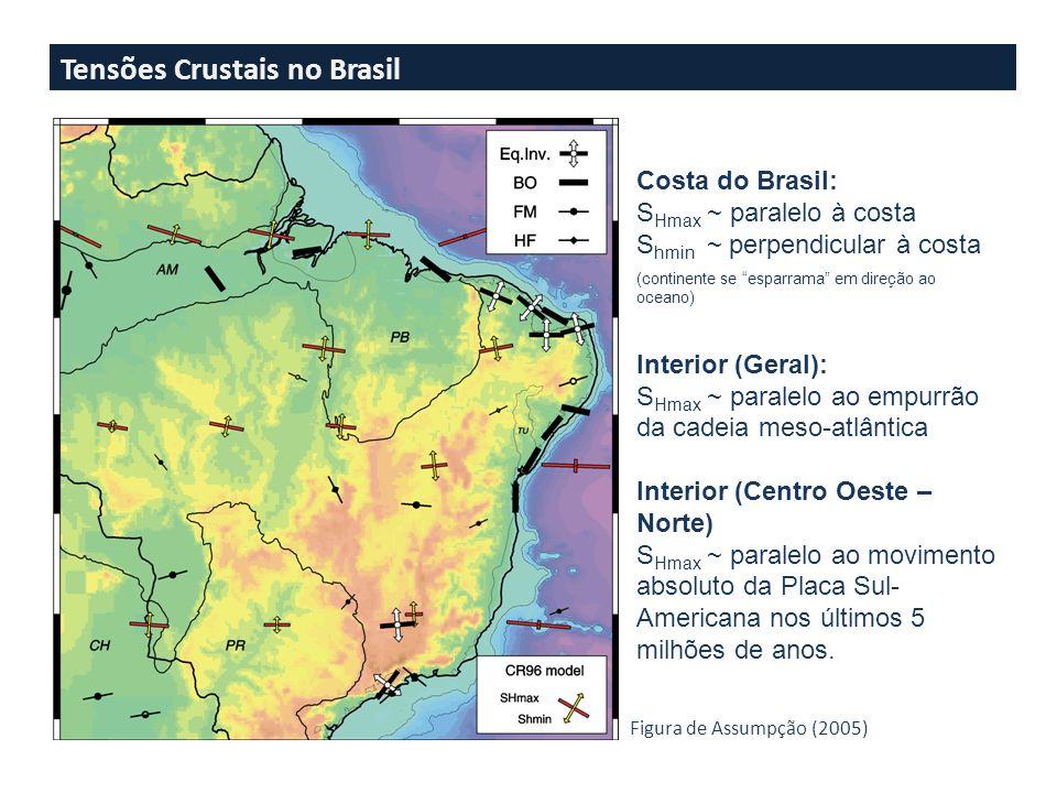 Dados de Mecanismos focais de terremotos (63%)