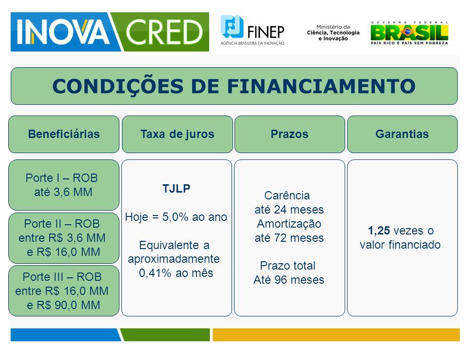 CONDIÇÕES DE FINANCIAMENTO Beneficiárias Porte I – ROB até 3,6 MM Porte II – ROB entre R$ 3,6 MM e R$ 16,0 MM Porte III – ROB entre R$ 16,0 MM e R$ 90