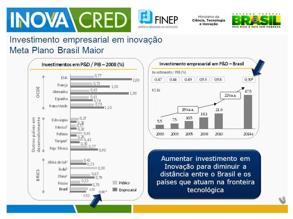 Investimento empresarial em inovação Meta Plano Brasil Maior Aumentar investimento em Inovação para diminuir a distância entre o Brasil e os países que atuam na fronteira tecnológica
