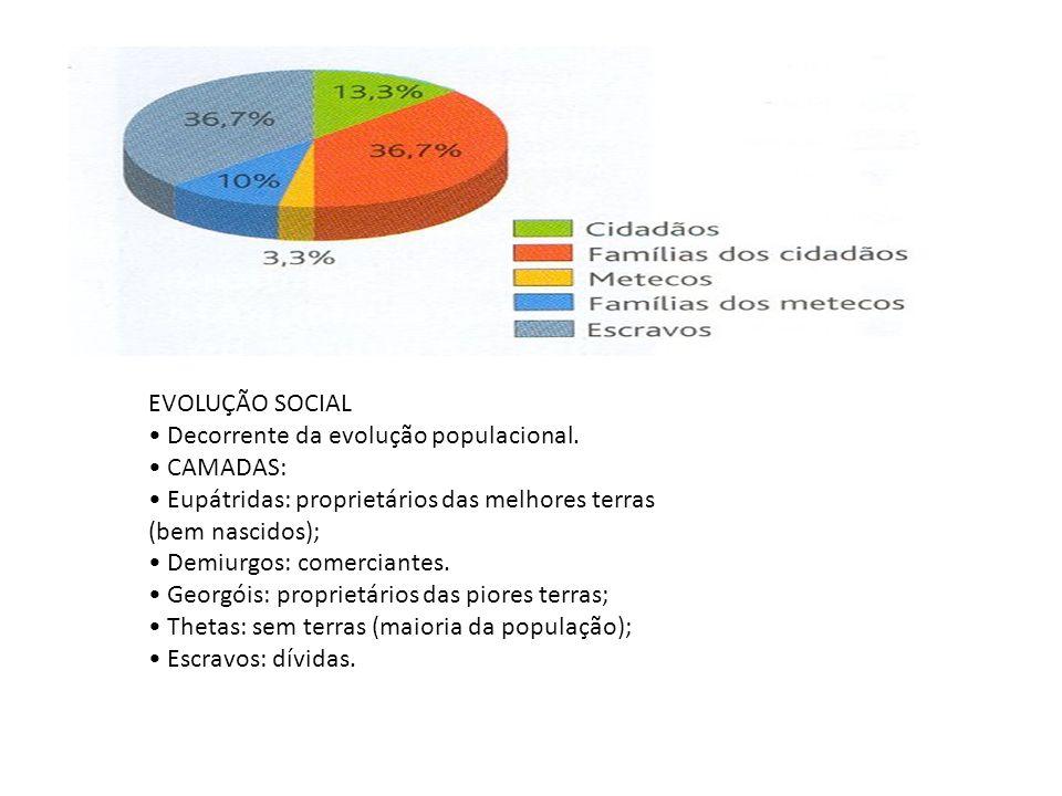 EVOLUÇÃO SOCIAL Decorrente da evolução populacional. CAMADAS: Eupátridas: proprietários das melhores terras (bem nascidos); Demiurgos: comerciantes. G
