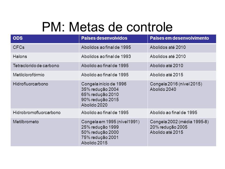 PM: Metas de controle ODSPaíses desenvolvidosPaíses em desenvolvimento CFCsAbolidos ao final de 1995Abolidos até 2010 HalonsAbolidos ao final de 1993A