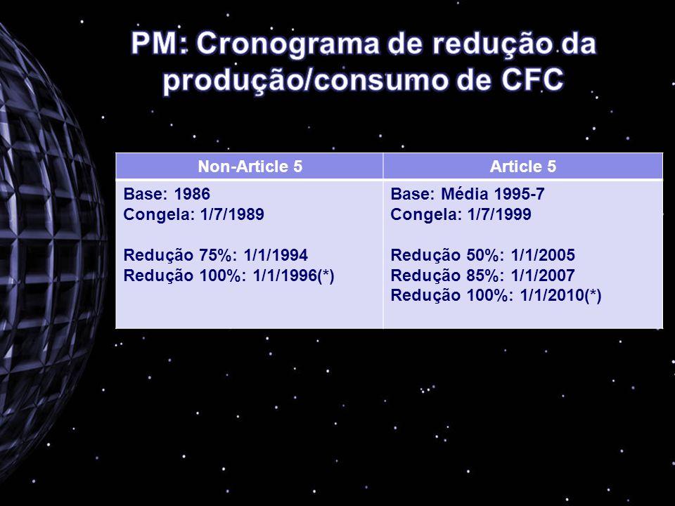 Non-Article 5Article 5 Base: 1986 Congela: 1/7/1989 Redução 75%: 1/1/1994 Redução 100%: 1/1/1996(*) Base: Média 1995-7 Congela: 1/7/1999 Redução 50%: