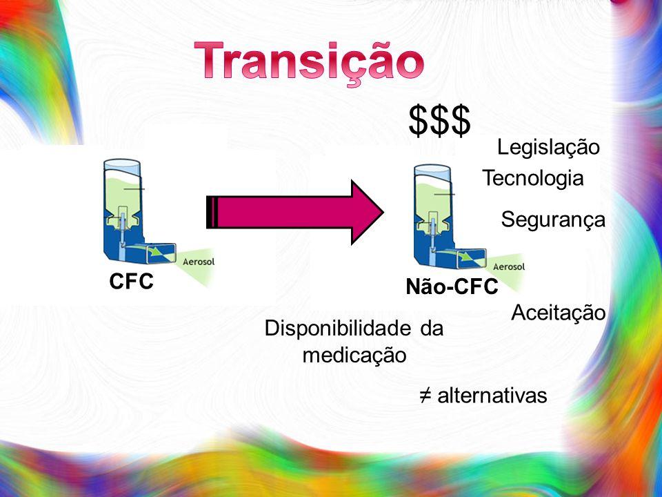 $$$ Tecnologia Aceitação Legislação Segurança alternativas Disponibilidade da medicação CFC Não-CFC