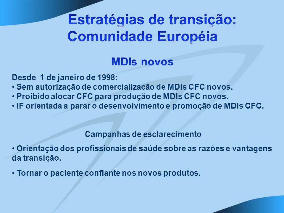 Desde 1 de janeiro de 1998: Sem autorização de comercialização de MDIs CFC novos. Proibido alocar CFC para produção de MDIs CFC novos. IF orientada a