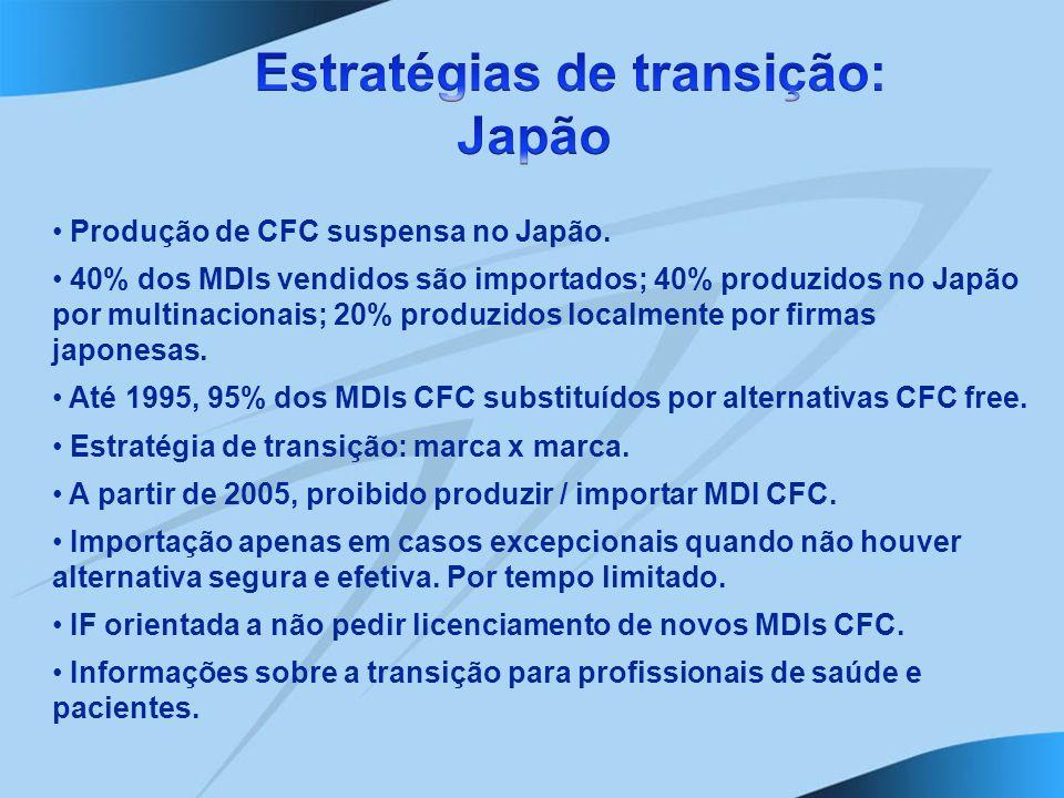Produção de CFC suspensa no Japão. 40% dos MDIs vendidos são importados; 40% produzidos no Japão por multinacionais; 20% produzidos localmente por fir