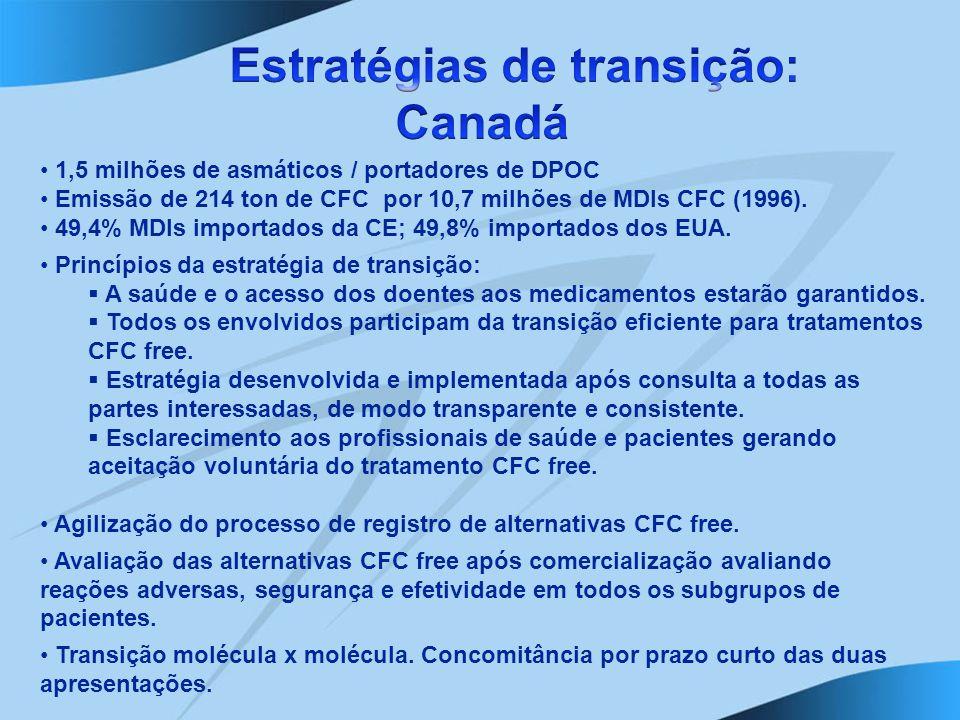 1,5 milhões de asmáticos / portadores de DPOC Emissão de 214 ton de CFC por 10,7 milhões de MDIs CFC (1996). 49,4% MDIs importados da CE; 49,8% import