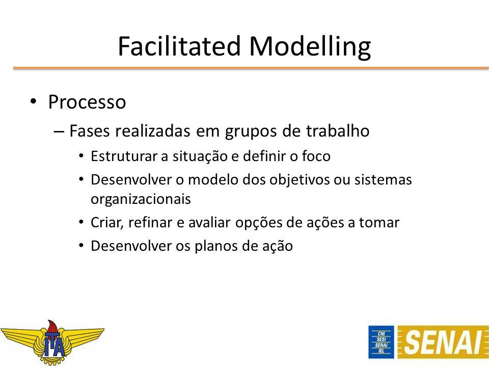 Facilitated Modelling Processo – Fases realizadas em grupos de trabalho Estruturar a situação e definir o foco Desenvolver o modelo dos objetivos ou s