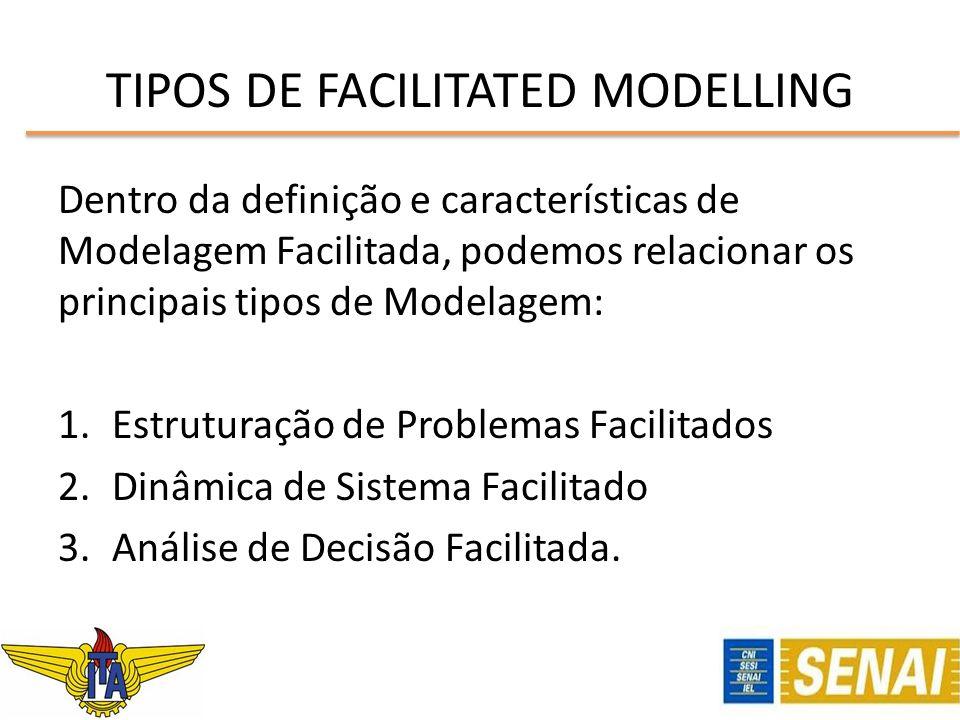 TIPOS DE FACILITATED MODELLING Dentro da definição e características de Modelagem Facilitada, podemos relacionar os principais tipos de Modelagem: 1.E