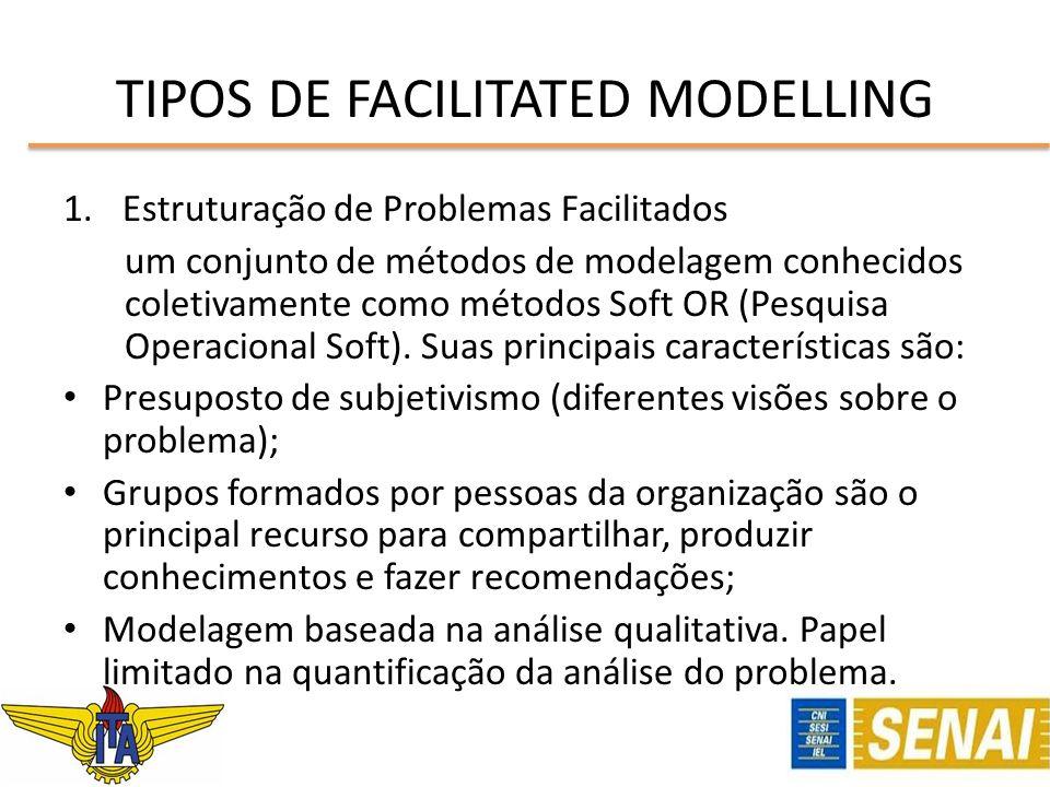 1.Estruturação de Problemas Facilitados um conjunto de métodos de modelagem conhecidos coletivamente como métodos Soft OR (Pesquisa Operacional Soft).