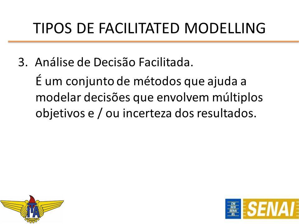 3.Análise de Decisão Facilitada. É um conjunto de métodos que ajuda a modelar decisões que envolvem múltiplos objetivos e / ou incerteza dos resultado