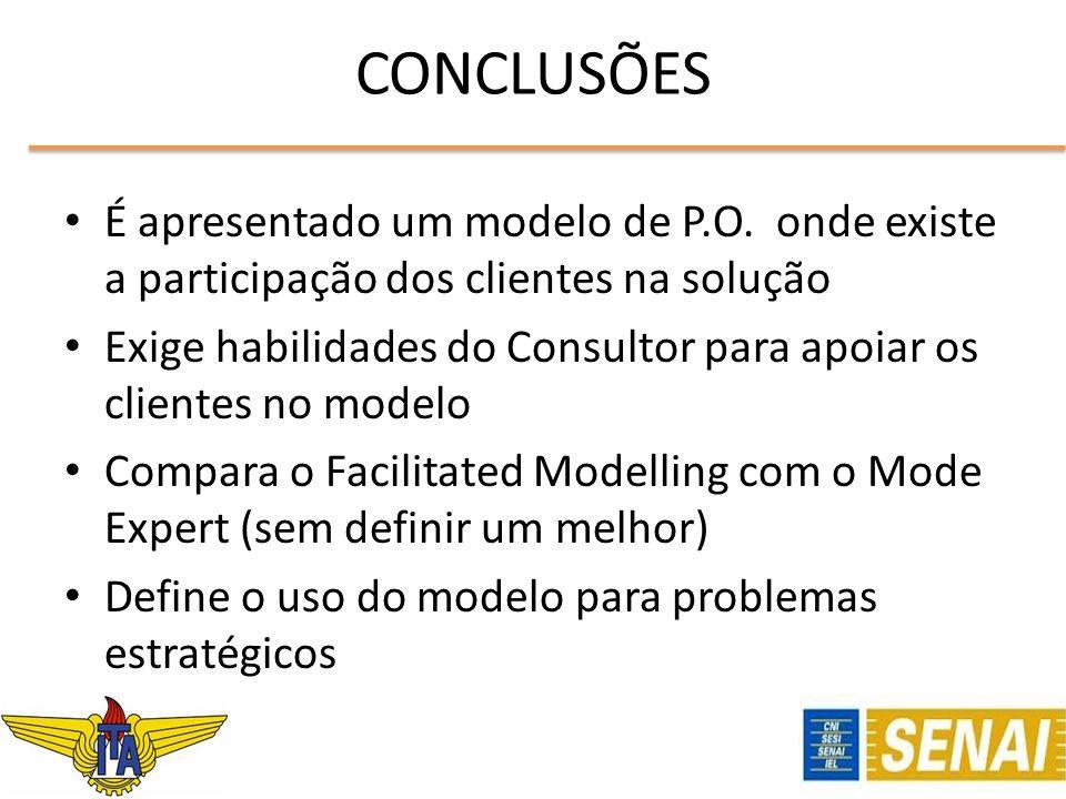 CONCLUSÕES É apresentado um modelo de P.O. onde existe a participação dos clientes na solução Exige habilidades do Consultor para apoiar os clientes n