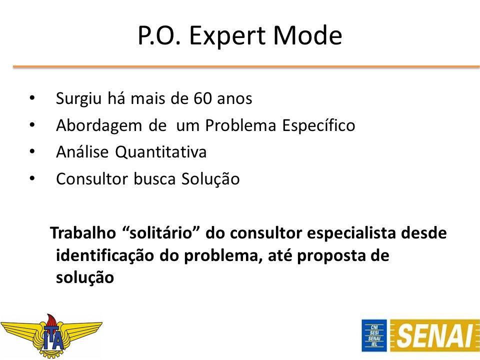 P.O. Expert Mode Surgiu há mais de 60 anos Abordagem de um Problema Específico Análise Quantitativa Consultor busca Solução Trabalho solitário do cons